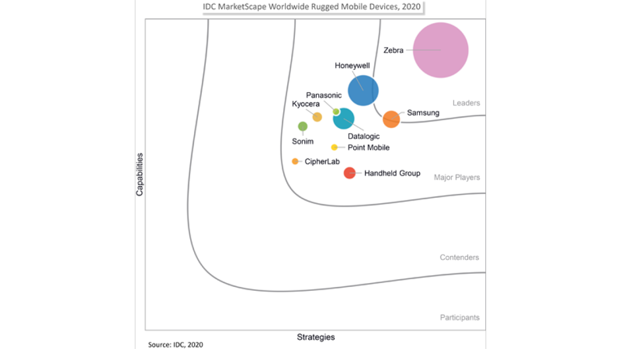 Mobile Devices IDC MarketScape Graph