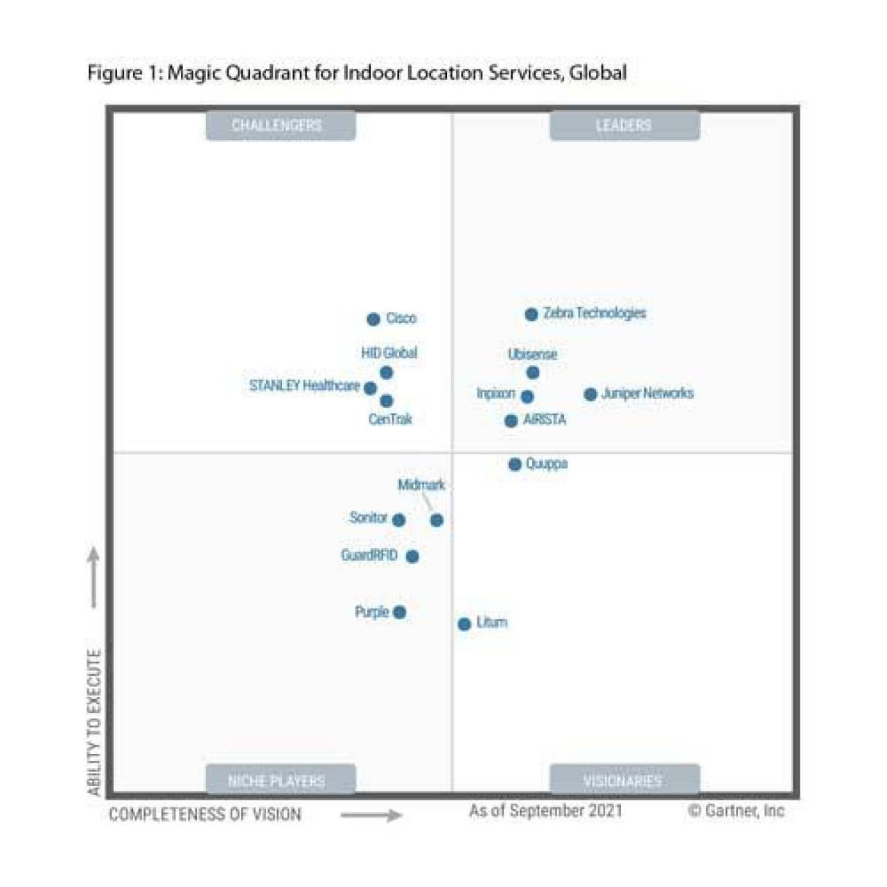Image of Gartner report